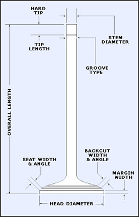 dynoman performance motorcycle performance parts rh dynoman net Car Diagram Chevy Engine Diagram with Labels